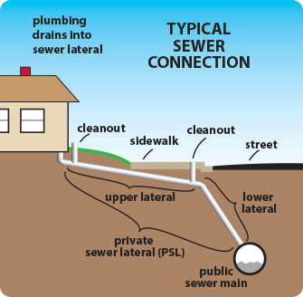 sewer-line-cleanout-diagram